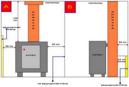Требования к установке газового котла в частном доме своими руками