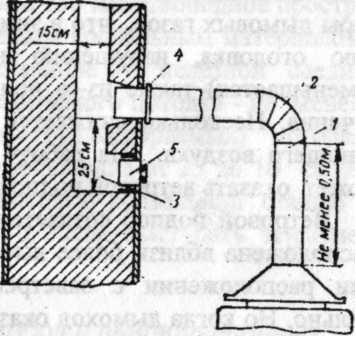 Присоединение газовых приборов